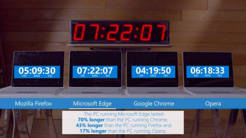 microsoft edge ganha em teste de duração de bateria